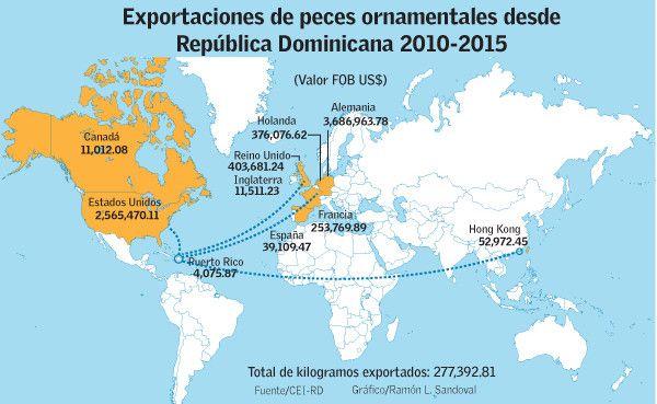 exportaciones_peces